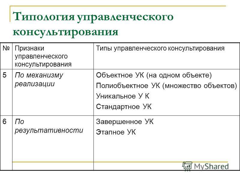 Типология управленческого консультирования Признаки управленческого консультирования Типы управленческого консультирования 5По механизму реализации Объектное УК (на одном объекте) Полиобъектное УК (множество объектов) Уникальное У К Стандартное УК 6П