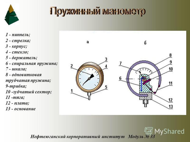 Нефтеюганский корпоративный институт Модуль 33 1 - ниппель; 2 - стрелка; 3 - корпус; 4 - стекло; 5 - держатель; 6 - спиральная пружина; 7 - шкала; 8 - одновитковая трубчатая пружина; 9-трибка; 10 -зубчатый сектор; 11 -тяга; 12 - плата; 13 - основание