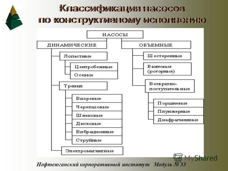 Нефтеюганский корпоративный институт Модуль 33
