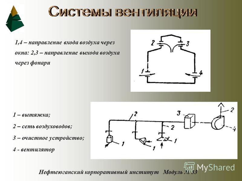 Нефтеюганский корпоративный институт Модуль 33 1,4 – направление входа воздуха через окна: 2,3 – направление выхода воздуха через фонари 1 – вытяжка; 2 – сеть воздуховодов; 3 – очистное устройство; 4 - вентилятор