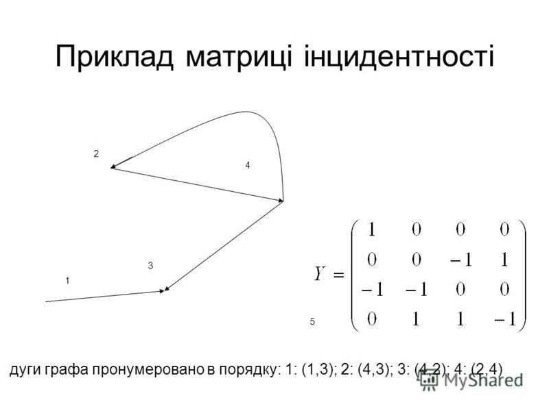 Приклад матриці інцидентності 5 2 1 4 3 дуги графа пронумеровано в порядку: 1: (1,3); 2: (4,3); 3: (4,2); 4: (2,4)