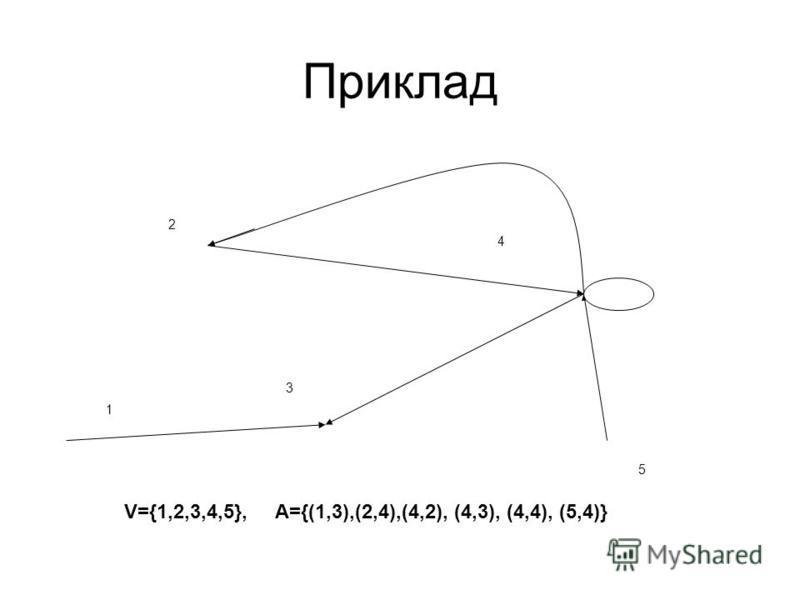 Приклад 5 2 1 4 3 V={1,2,3,4,5}, A={(1,3),(2,4),(4,2), (4,3), (4,4), (5,4)}