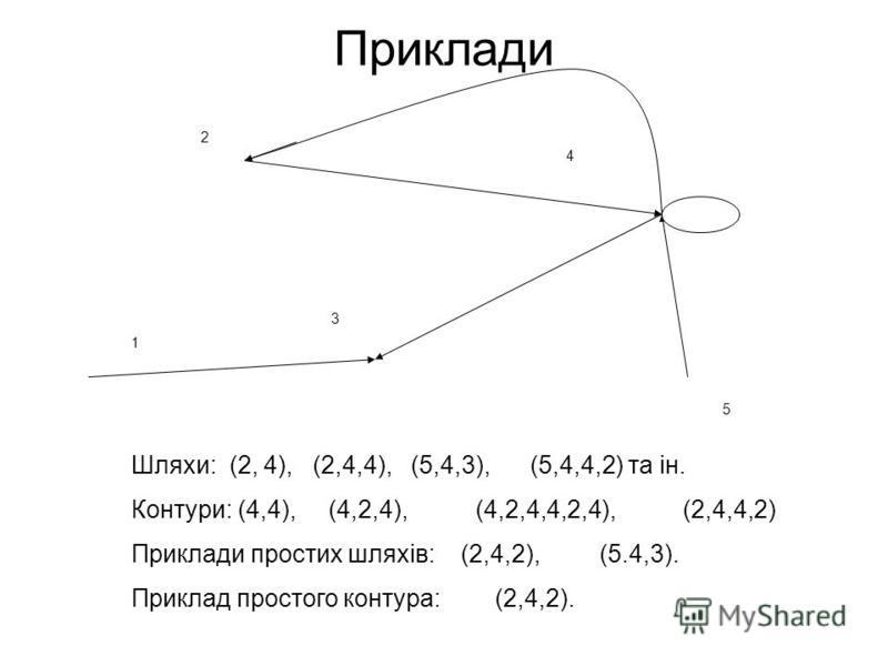 Приклади 5 2 1 4 3 Шляхи: (2, 4), (2,4,4), (5,4,3), (5,4,4,2) та ін. Контури: (4,4), (4,2,4), (4,2,4,4,2,4), (2,4,4,2) Приклади простих шляхів: (2,4,2), (5.4,3). Приклад простого контура: (2,4,2).