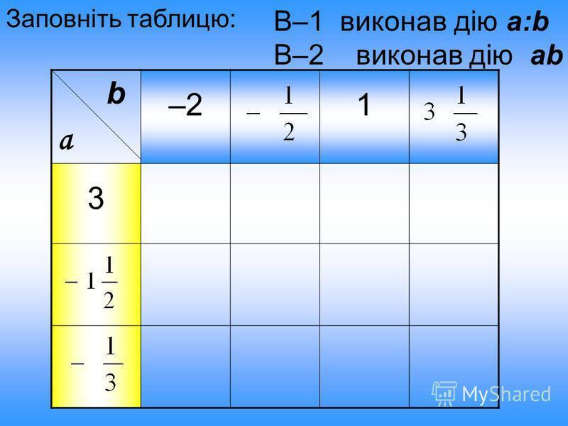 b a –21 3 Заповніть таблицю: В–1 виконав дію a:b В–2 виконав дію ab
