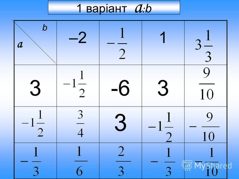 b a –2 1 3-63 3 1 варіант а : b
