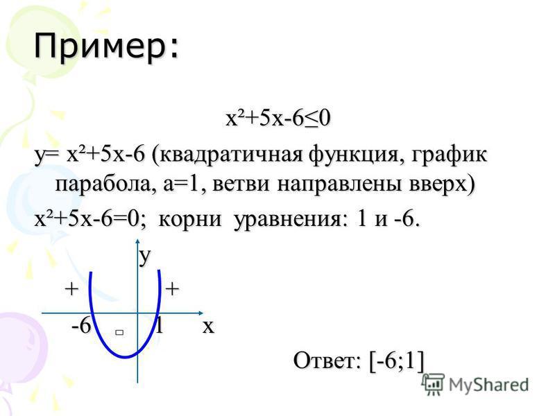 Пример: х²+5 х-60 y= х²+5 х-6 (квадратичная функция, график парабола, а=1, ветви направлены вверх) х²+5 х-6=0; корни уравнения: 1 и -6. у + + + + -6 1 x -6 1 x Ответ: [-6;1] Ответ: [-6;1]