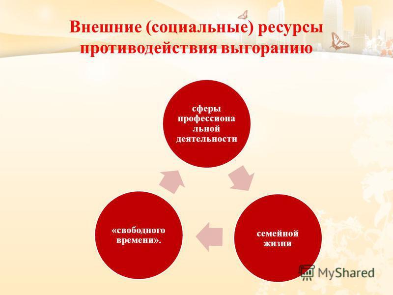 Внешние (социальные) ресурсы противодействия выгоранию сферы профессиональной деятельности семейной жизни «свободного времени».