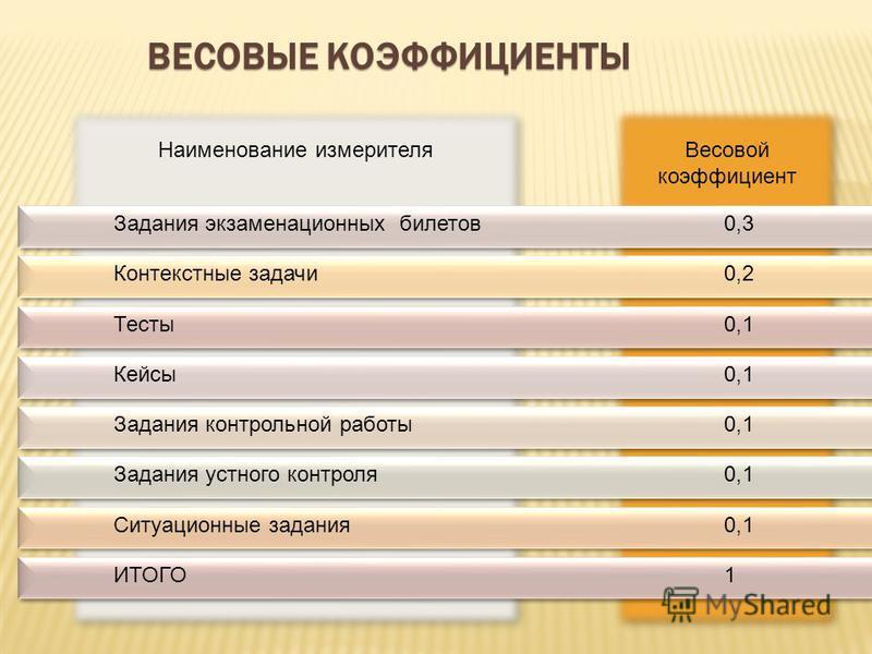 Весовой коэффициент Наименование измерителя ВЕСОВЫЕ КОЭФФИЦИЕНТЫ Задания экзаменационных билетов 0,3 Контекстные задачи 0,2 Тесты 0,1 Кейсы 0,1 Задания контрольной работы 0,1 Задания устного контроля 0,1 Ситуационные задания 0,1 ИТОГО1 27