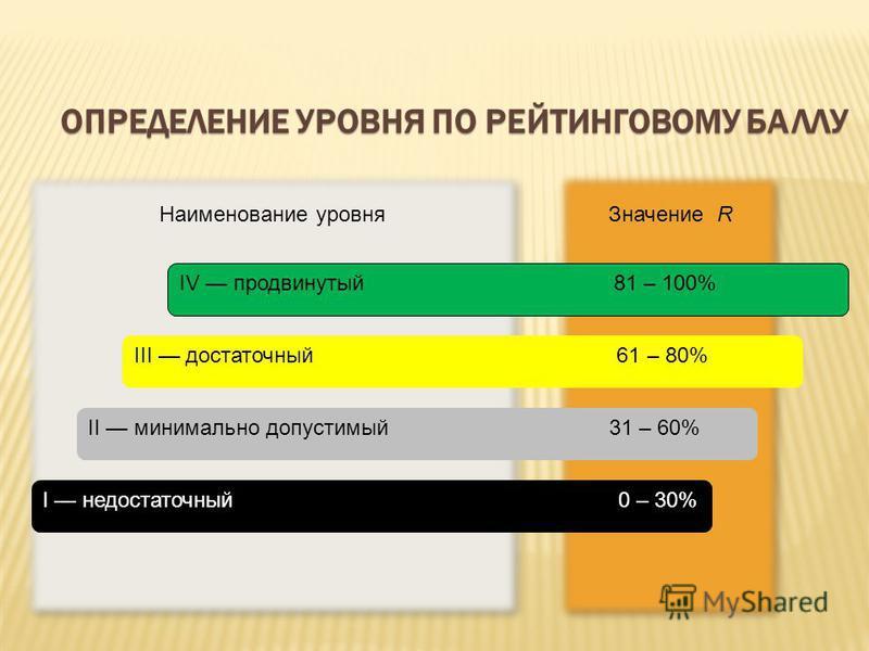 Значение R Наименование уровня ОПРЕДЕЛЕНИЕ УРОВНЯ ПО РЕЙТИНГОВОМУ БАЛЛУ I недостаточный 0 – 30% II минимально допустимый 31 – 60% III достаточный 61 – 80% IV продвинутый 81 – 100%