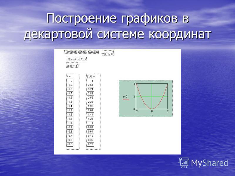 Построение графиков в декартовой системе координат