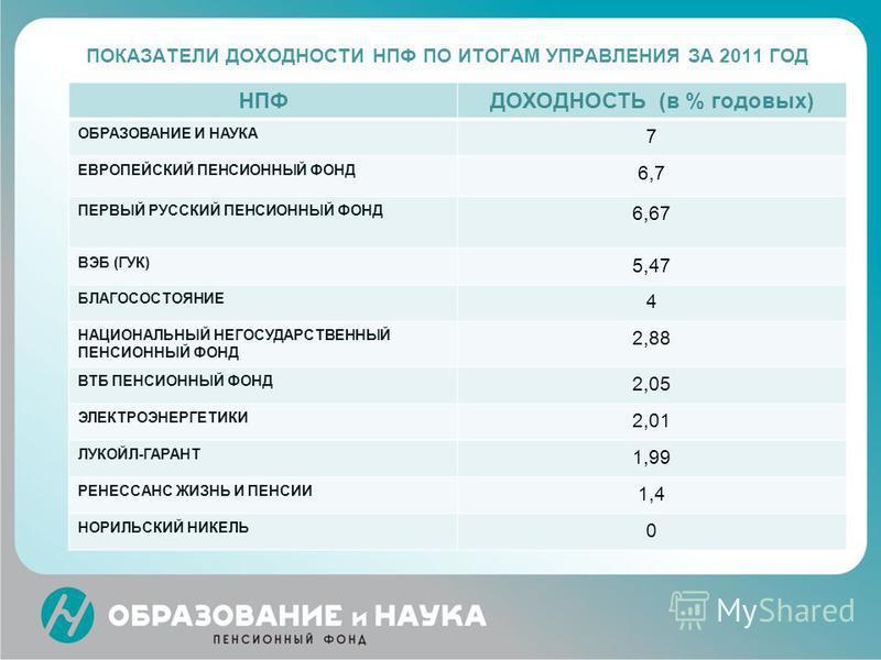 ПОКАЗАТЕЛИ ДОХОДНОСТИ НПФ ПО ИТОГАМ УПРАВЛЕНИЯ ЗА 2011 ГОД НПФДОХОДНОСТЬ (в % годовых) ОБРАЗОВАНИЕ И НАУКА 7 ЕВРОПЕЙСКИЙ ПЕНСИОННЫЙ ФОНД 6,7 ПЕРВЫЙ РУССКИЙ ПЕНСИОННЫЙ ФОНД 6,67 ВЭБ (ГУК) 5,47 БЛАГОСОСТОЯНИЕ 4 НАЦИОНАЛЬНЫЙ НЕГОСУДАРСТВЕННЫЙ ПЕНСИОННЫЙ