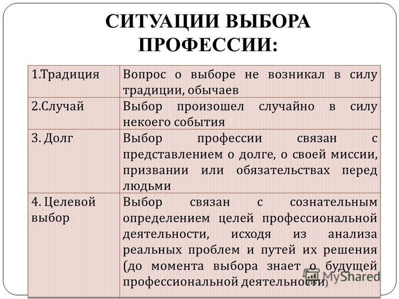 СИТУАЦИИ ВЫБОРА ПРОФЕССИИ: