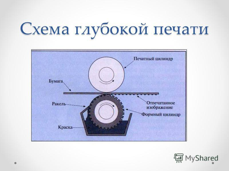 Схема глубокой печати