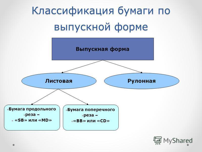 Классификация бумаги по выпускной форме Выпускная форма Листовая Рулонная Бумага продольного реза – «SB» или «MD» Бумага поперечного реза – «BB» или «CD»