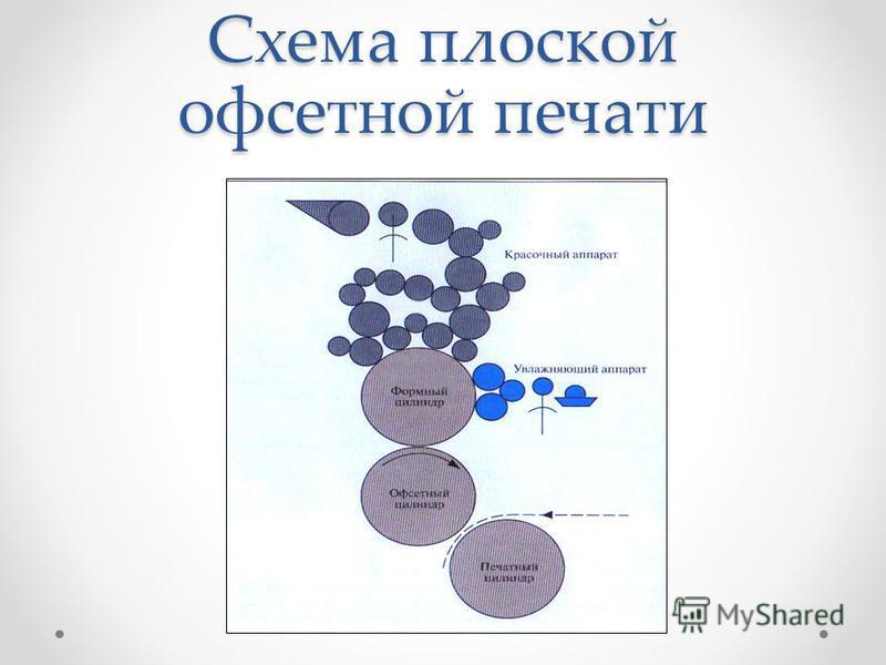 Схема плоской офсетной печати