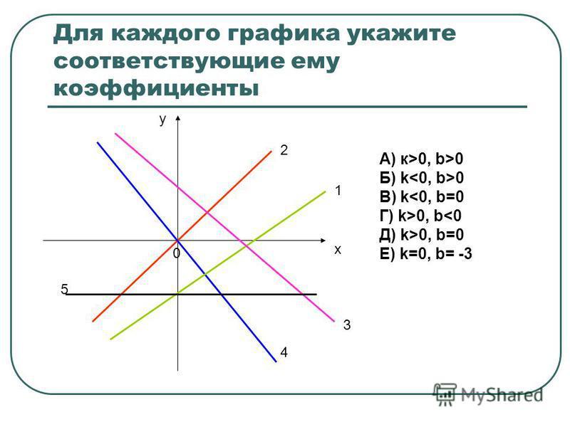 Для каждого графика укажите соответствующие ему коэффициенты х у 1 2 3 4 5 А) к>0, b>0 Б) k 0 В) k<0, b=0 Г) k>0, b<0 Д) k>0, b=0 Е) k=0, b= -3 0