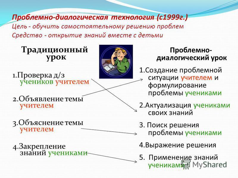 Проблемно-диалогическая технология (с 1999 г.) Цель - обучить самостоятельному решению проблем Средство - открытие знаний вместе с детьми Традиционный урок 1. Проверка д/з учеников учителем 2. Объявление темы учителем 3. Объяснение темы учителем 4. З