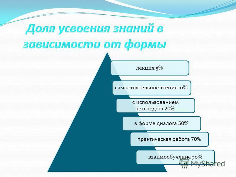 с использованием тех средств 20% самостоятельное чтение 10%лекция 5% в форме диалога 50%практическая работа 70% взаимообучение 90%