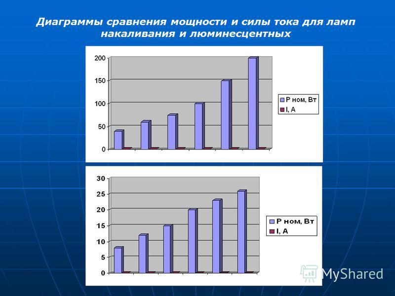 Диаграммы сравнения мощности и силы тока для ламп накаливания и люминесцентных