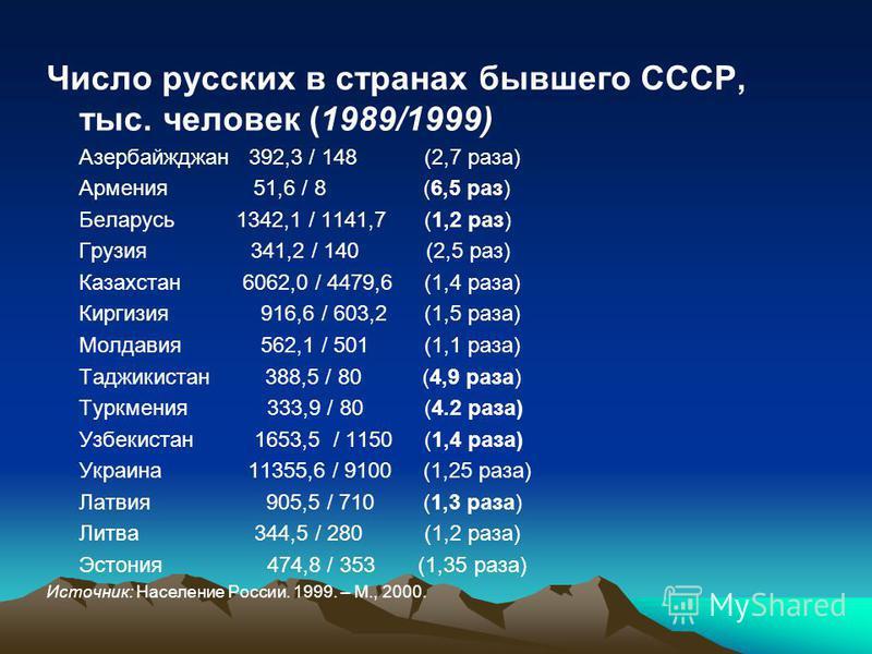 Число русских в странах бывшего СССР, тыс. человек (1989/1999) Азербайжджан 392,3 / 148 (2,7 раза) Армения 51,6 / 8 (6,5 раз) Беларусь 1342,1 / 1141,7 (1,2 раз) Грузия 341,2 / 140 (2,5 раз) Казахстан 6062,0 / 4479,6 (1,4 раза) Киргизия 916,6 / 603,2