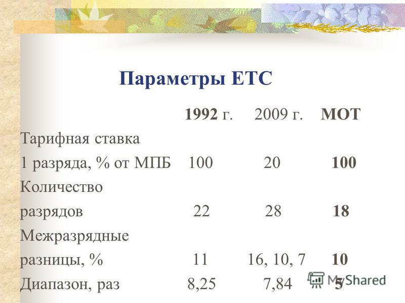 Параметры ЕТС 1992 г. 2009 г. МОТ Тарифная ставка 1 разряда, % от МПБ 100 20 100 Количество разрядов 22 28 18 Межразрядные разницы, % 11 16, 10, 7 10 Диапазон, раз 8,25 7,84 5