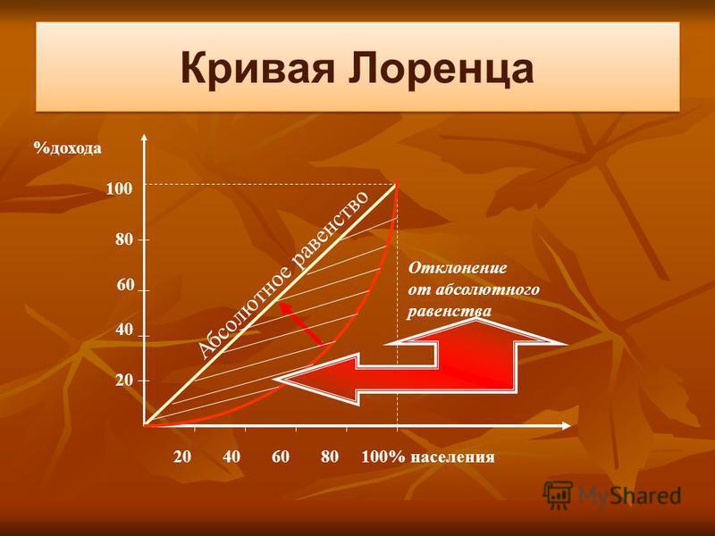 Кривая Лоренца 20 40 60 80 100% населения 20 40 60 80 100 %дохода Отклонение от абсолютного равенства Абсолютное равенство