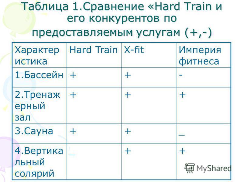 Таблица 1. Сравнение «Hard Train и его конкурентов по предоставляемым услугам (+,-) Характер истика Hard TrainX-fit Империя фитнеса 1.Бассейн++- 2. Тренаж ерный зал +++ 3.Сауна++_ 4. Вертика льный солярий _++