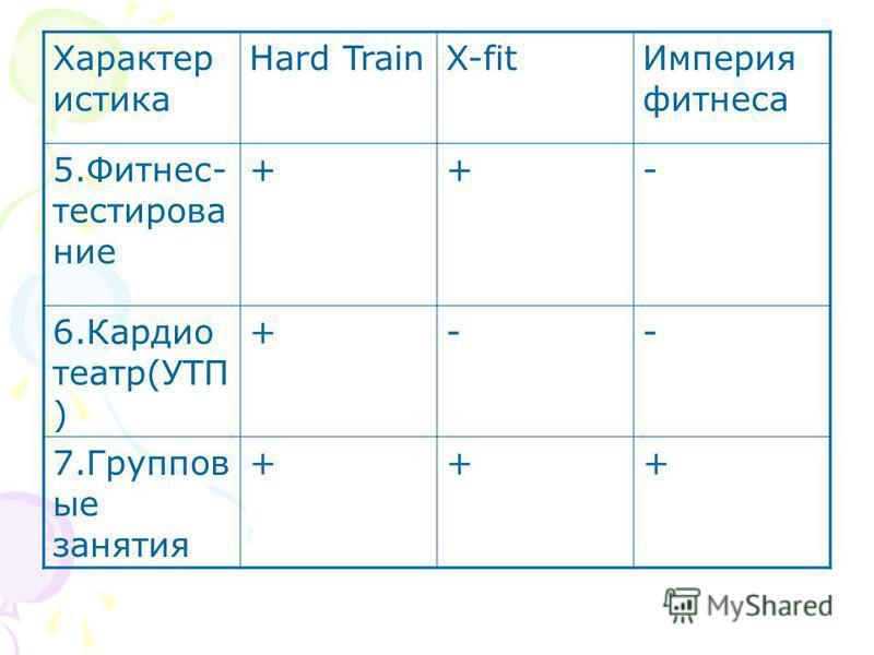 Характер истика Hard TrainX-fit Империя фитнеса 5.Фитнес- тестирование ++- 6. Кардио театр(УТП ) +-- 7. Группов ые занятия +++