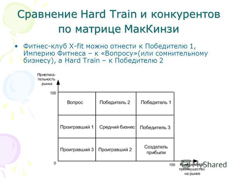 Сравнение Hard Train и конкурентов по матрице Мак Кинзи Фитнес-клуб X-fit можно отнести к Победителю 1, Империю Фитнеса – к «Вопросу»(или сомнительному бизнесу), а Hard Train – к Победителю 2