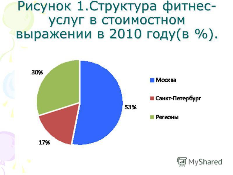 Рисунок 1. Структура фитнес- услуг в стоимостном выражении в 2010 году(в %).