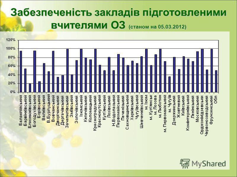 Забезпеченість закладів підготовленими вчителями ОЗ (станом на 05.03.2012) 18