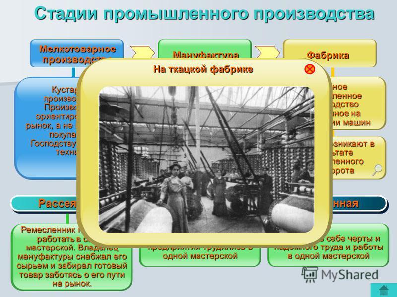 Мануфактура Мелкотоварное производство Предприятие основанное на разделении труда и ручной технике. Появление мануфактур связано с давнейшим развитием ремесла и накоплением капитала у самих ремесленников или других предпринимателей Фабрика Кустарное
