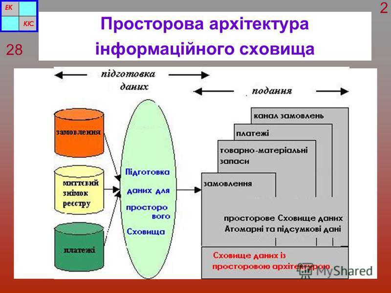 Просторова архітектура інформаційного сховища 28 2