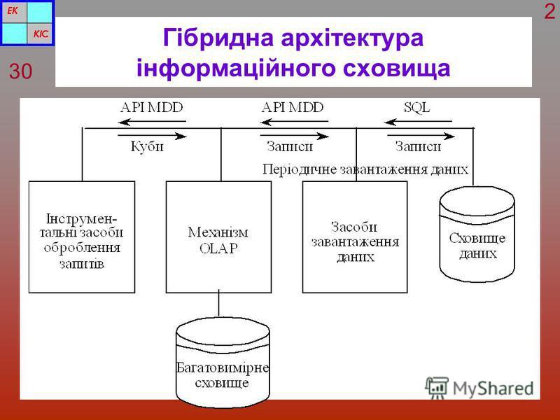Гібридна архітектура інформаційного сховища 30 2