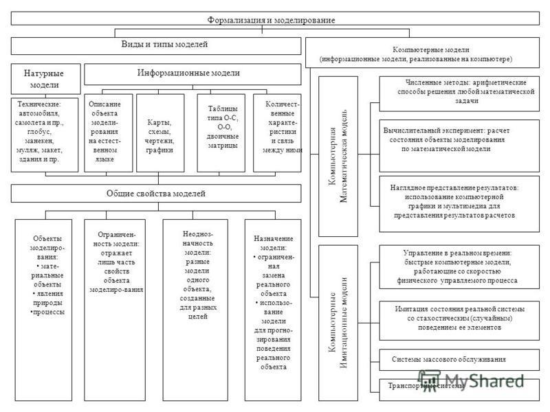 Компьютерная Математическая модель Компьютерные Имитационные модели Общие свойства моделей Формализация и моделирование Виды и типы моделей Натурные модели Информационные модели Технические: автомобиля, самолета и пр., глобус, манекен, муляж, макет,