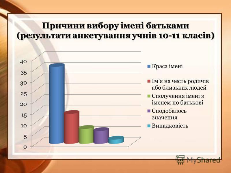 Причини вибору імені батьками (результати анкетування учнів 10-11 класів)