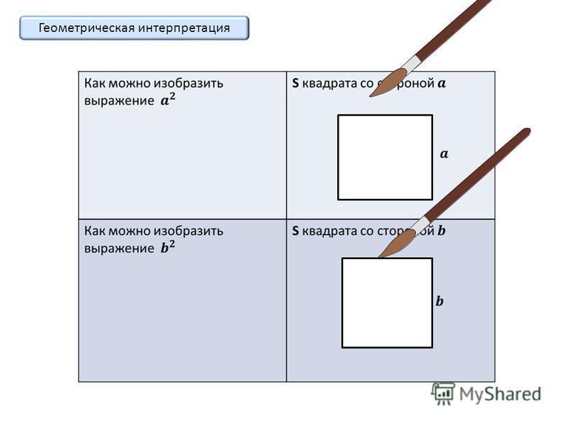 Алгебраическая интерпретация Определение квадрата выражения Распределительный закон умножения Переместительный закон умножения Приведение подобных слагаемых Формула доказана