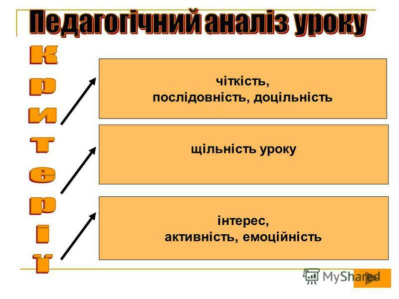 чіткість, послідовність, доцільність щільність уроку інтерес, активність, емоційність