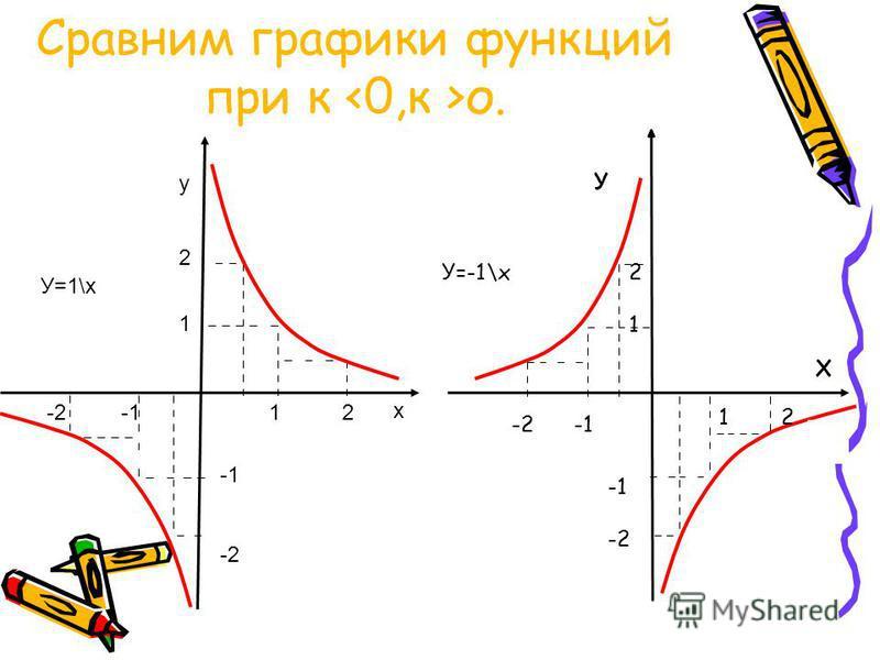 Сравним графики функций при к <0,к >о. х у 1 2 2 12 1 -2 -1 -2 У=1\х У Х 1 2 -2 -1 У=-1\х 2 12 1 -2