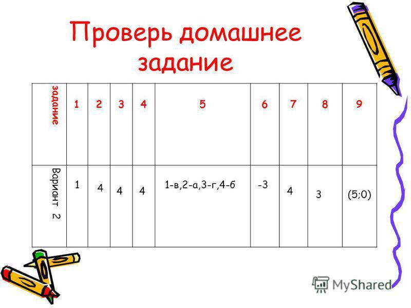 Проверь домашнее задание задание 1 2 3 4 5 6 7 8 9 Вариант 2 1 4 44 1-в,2-а,3-г,4-б-3 4 3(5;0)