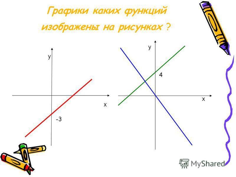 Графики каких функций изображены на рисунках ? у х -3 у х 4