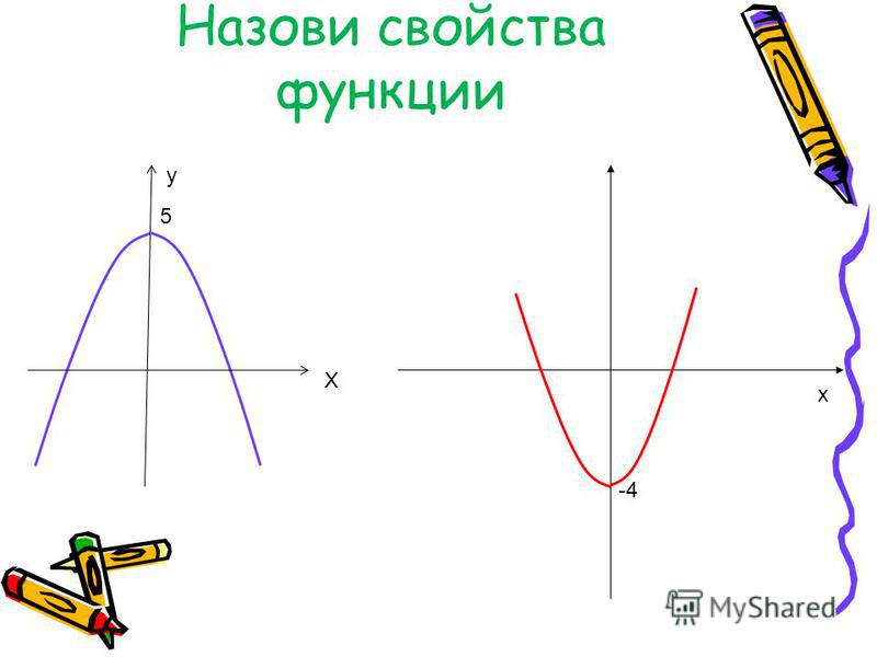 Назови свойства функции х -4 5 Х у