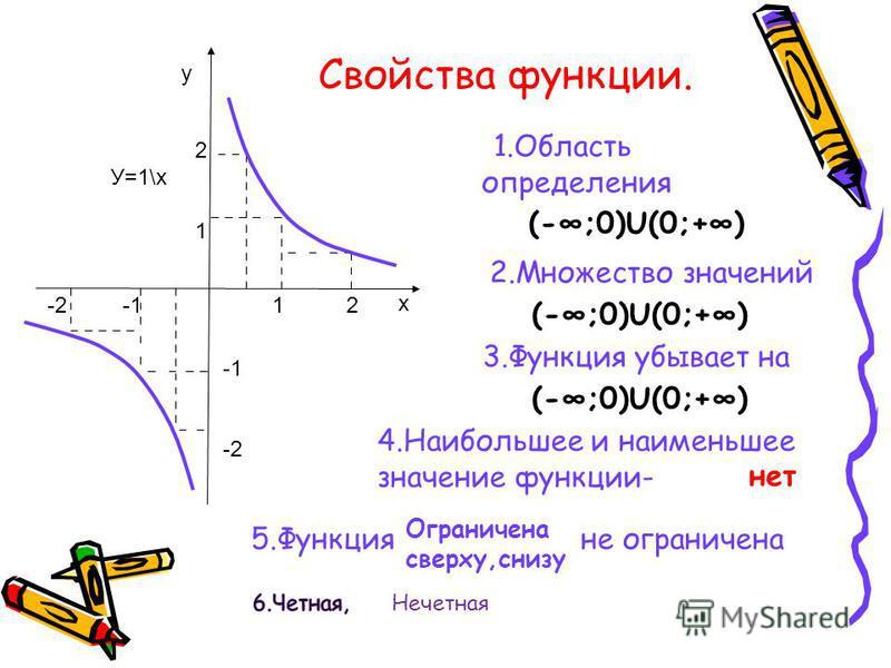 Свойства функции. 1. Область определения (-;0)U(0;+) 2. Множество значений (-;0)U(0;+) х у 1 2 2121 -2 -1 -2 У=1\х (-;0)U(0;+) 3. Функция убывает на 4. Наибольшее и наименьшее значение функции- нет 5. Функцияне ограничена Ограничена сверху,снизу Нече