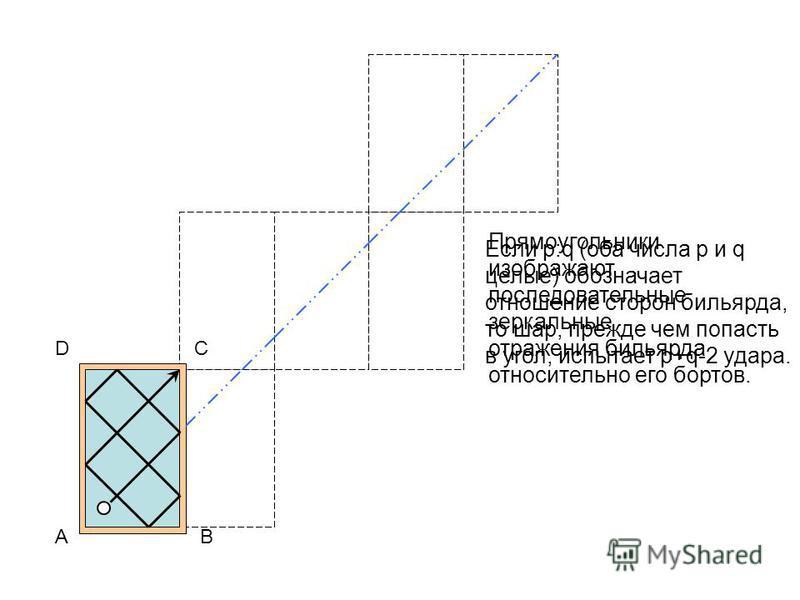 Прямоугольники изображают последовательные зеркальные отражения бильярда относительно его бортов. С АB D Если p:q (оба числа p и q целые) обозначает отношение сторон бильярда, то шар, прежде чем попасть в угол, испытает p+q-2 удара.