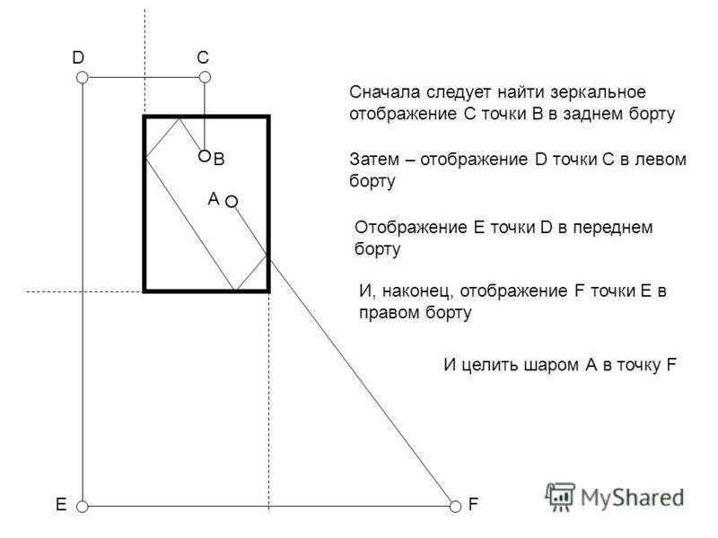 А В CD EF Сначала следует найти зеркальное отображение С точки В в заднем борту Затем – отображение D точки С в левом борту Отображение E точки D в переднем борту И, наконец, отображение F точки E в правом борту И целить шаром А в точку F