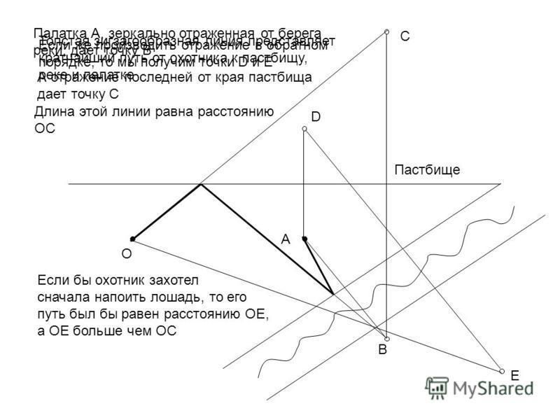 Палатка А, зеркально отраженная от берега реки, дает точку В А В А отражение последней от края пастбища дает точку С С Если же производить отражение в обратном порядке, то мы получим точки D и E D E O Толстая зигзагообразная линия представляет кратча