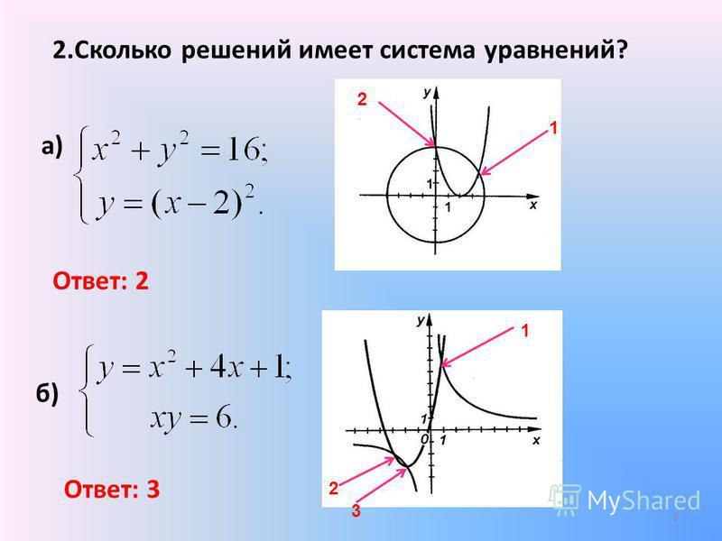 2. Сколько решений имеет система уравнений? а) б) Ответ: 2 Ответ: 3 1 2 1 2 3 6