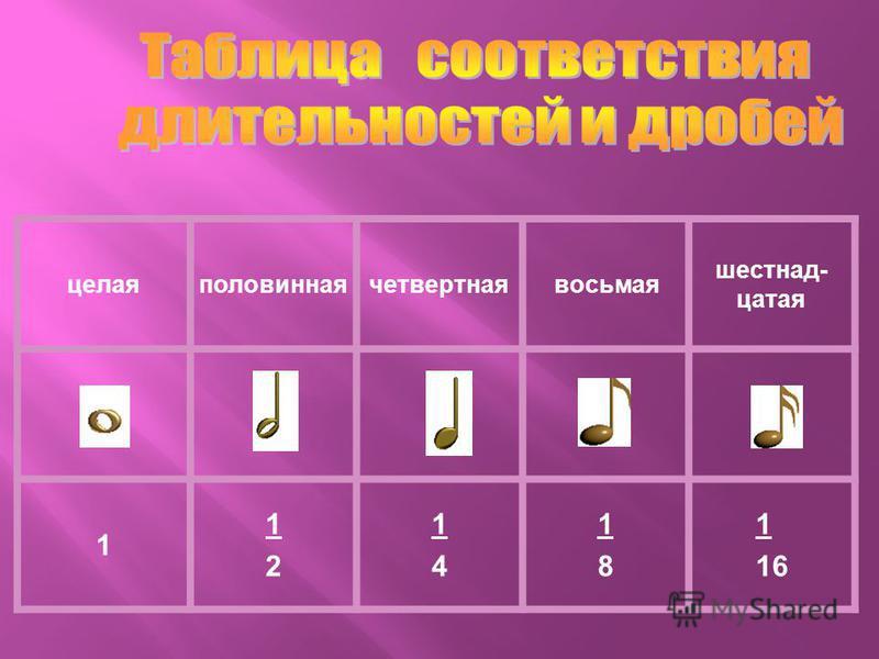 Математика Музыка ( длительность нот) Целое число (торт)Целая нота Делим на пополам (половина торта)Половина целой ноты – (половинная) Делим торт на четыре части (получаем одну четвертую) Делим целую ноту на 4 части – ( четвертная) На восемь ( одна в