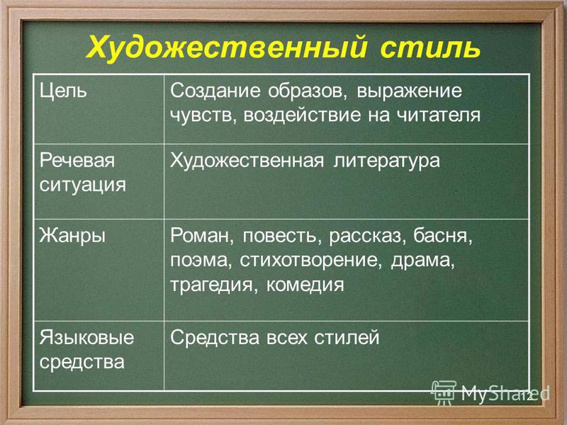 11 Художественный стиль 1. Цель использования. 2. Речевая ситуация. 3. Основные жанры. 4. Языковые средства.
