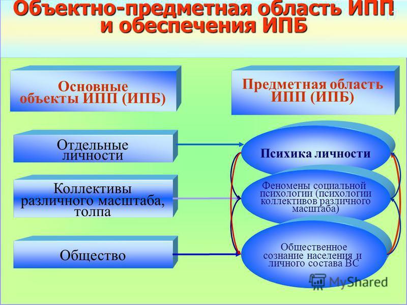 Определения основных понятий теории информационной и информационно- психологической безопасности Информационная опасность – это потенциальная или реальная возможность получения значимого информационного ущерба или иного ущерба вследствие информационн